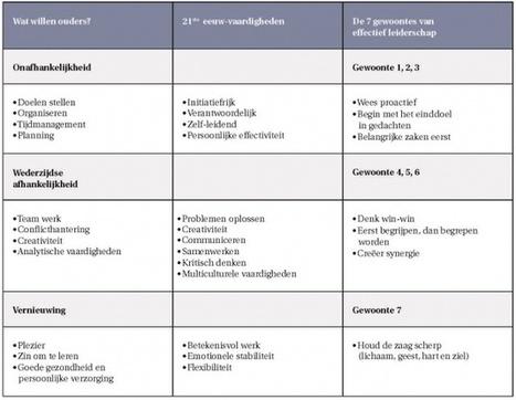 Hoe coöperatief leren spelenderwijs persoonlijk leiderschap vergroot - CPS.nl | Master Onderwijskunde Leren & Innoveren | Scoop.it