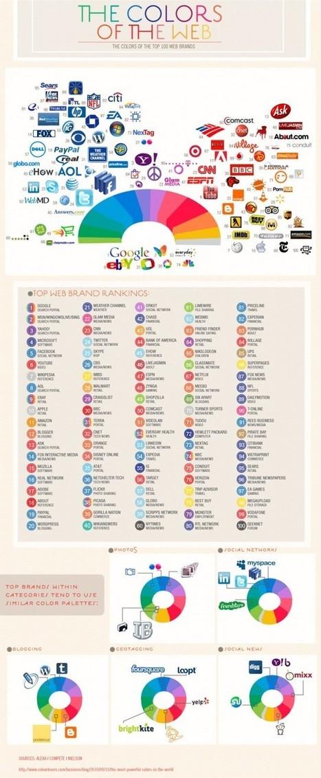 Logo Colors of the Web | E-marketeur dans tous ses états | Scoop.it