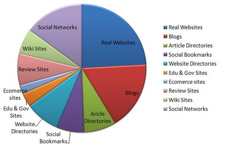 Link Building - The Essentials | distilled | Link Building and Linkers | Scoop.it