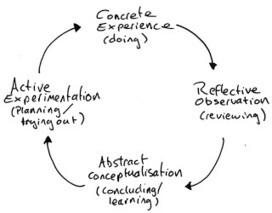 Double Loop: Lean Project Management - It's all about value | Agile, Lean, NoSql et mes recherches informatiques | Scoop.it