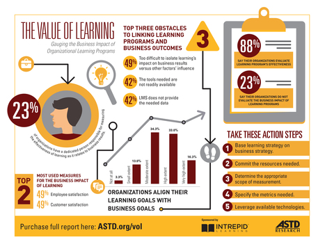 Value_of_Learning-infographic-highres.jpg (3300x2550 pixels) | Learning, Learning Technologies & Infographics - Interest Piques | Scoop.it