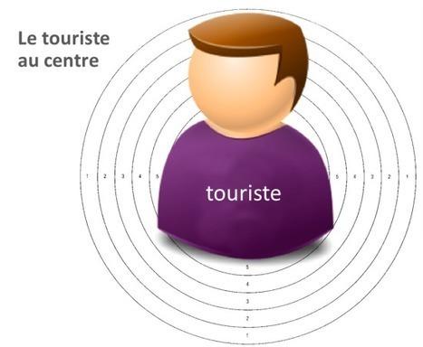 5 leviers de la performance etourisme à #VEM7 - Etourisme.info | eTourisme institutionnel | Scoop.it