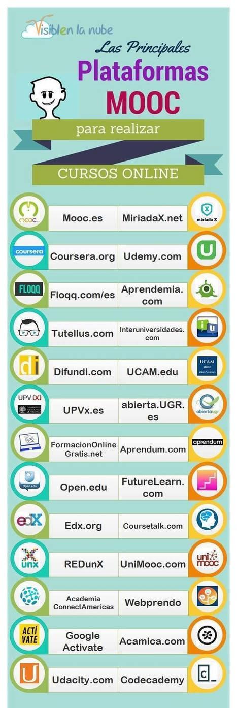 26 Plataformas MOOC para Realizar Cursos En Línea | Infografía | Redes abiertas y MOOC | Scoop.it