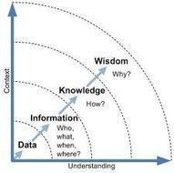 The Influential Wisdom and Sustenance of Knowledge Management ... | Education Tech & Tools | Scoop.it