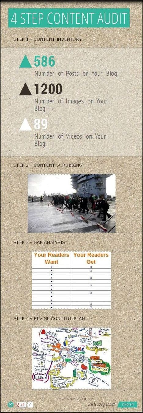 Blog Content Audit: What, Why, How | Blogging: Tips + Design + Goodies | Scoop.it