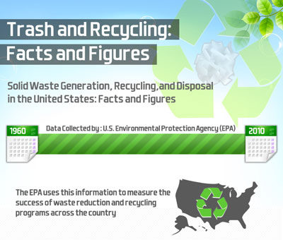 Infographic: Trash and Recycling Trends | green infographics | Scoop.it