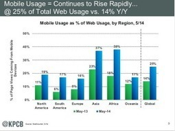 Inside the Numbers: Is Mobile the Balance of Broadband? | Leadership | Scoop.it