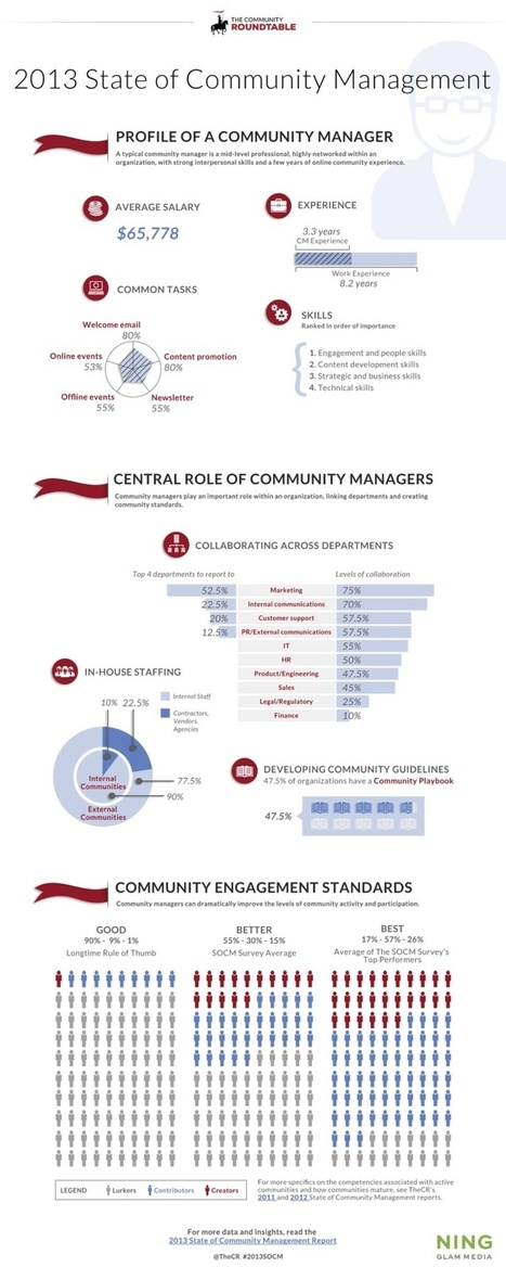 Infographic: The Value of Community Management | iEduc | Scoop.it