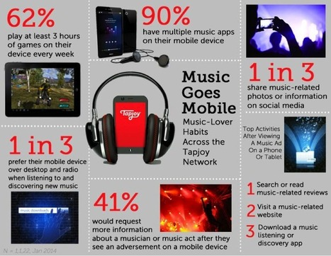 Infographic: How Music Has Gone Mobile - Mobile Marketing Watch | Mobile Advertising & Affiliation | Scoop.it