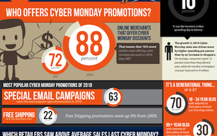 Cyber Monday: 6 Years of Online Discounts [INFOGRAPHIC] | E-commerce, logistique, search marketing | Scoop.it