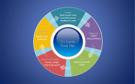 Free Six Sigma Diagram for PowerPoint Presentations   Continuos Improvement   Scoop.it