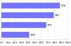 Mobilidade suportada apenas por 35% das empresas portuguesas   eBuy   Scoop.it