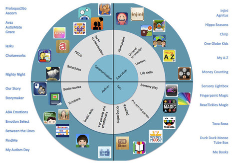 Wheel of Autism Apps | DART | Leveling the playing field with apps | Scoop.it