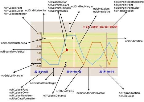 NCICharts   iOS & OS X Development   Scoop.it