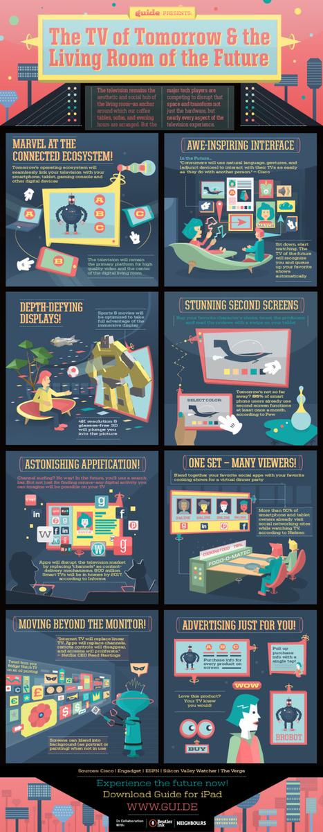 Infografiek: de woonkamer van de toekomst | Futurewaves | Scoop.it