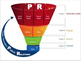 Where Does PR Fit Into The Marketing Funnel? | Public Relations & Social Media Insight | Scoop.it