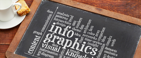 17 Stats You Should Know About Visual Content Marketing in 2015 | Social Media Useful Info | Scoop.it