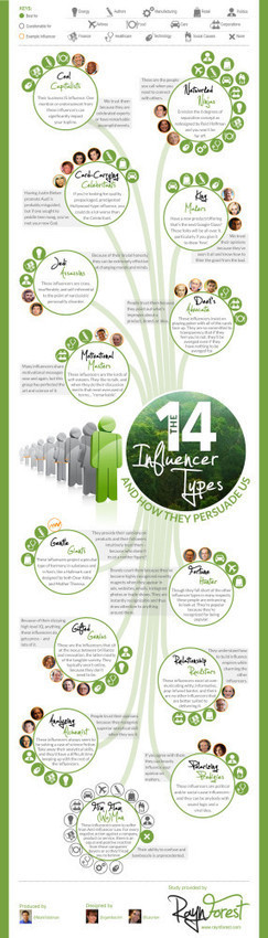 The Future of Marketing and The 14 Types Of Influencers [Infographic] | Online Journalism | Scoop.it