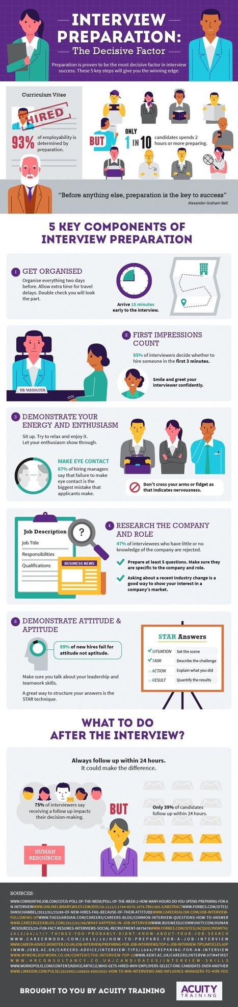 Top 5 Best Interview Preparation Tips Online | All Infographics | Scoop.it