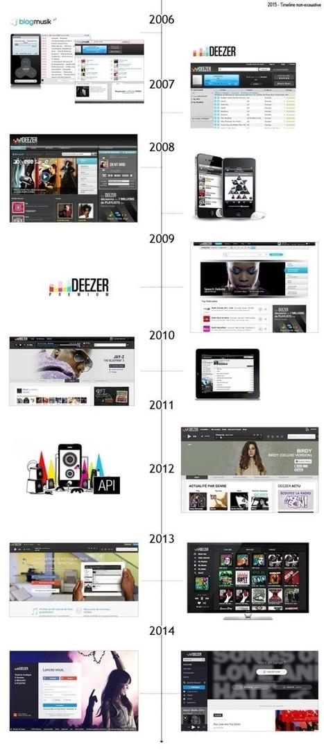 Décryptage : le design émotionnel - Blog du Modérateur   Webdesign et Ergonomie   Scoop.it