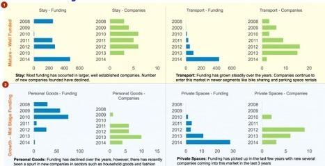 Sharing economy analysis reveals red-hot areas of sharing economy | Peer2Politics | Scoop.it