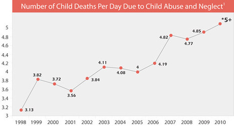National Child Abuse Statistics | Childhelp | Child Abuse | Scoop.it