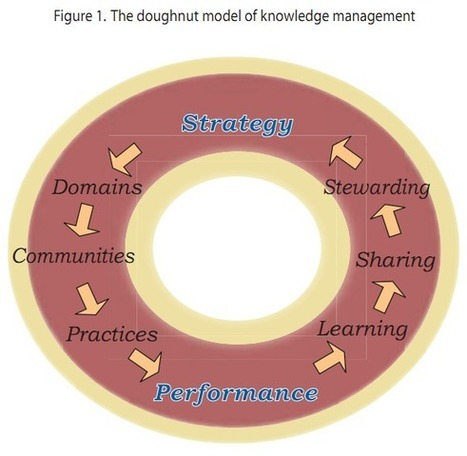 KNOWLEDGE MANAGEMENT AS A DOUGHNUT - Ivey Business Journal | Knowledge and Information Management | Scoop.it