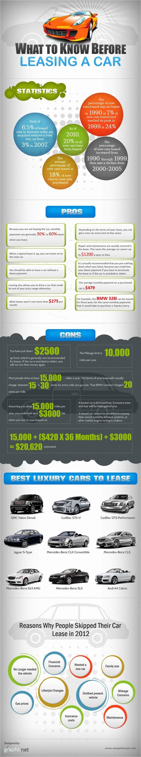 10+ Pros and Cons to know before Leasing a Car | All Infographics | All Infographics | Scoop.it