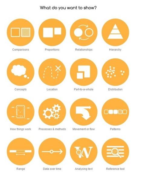 Catálogo de Visualización de Datos: cuándo usar mapas de Choropleth, diagramas, etc, #eng | Las TIC en Ciencias de la Salud | Scoop.it