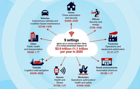 IoT And Social Media – Challenges And Benefits   Future of Cloud Computing and IoT   Scoop.it