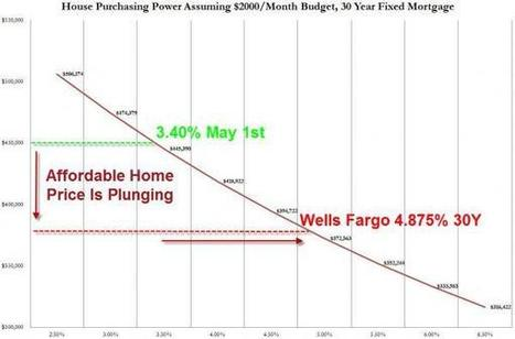 Mortgage Applications Collapse To Lowest In 19 Months | Zero Hedge | Simple Mortgage Tips | Scoop.it