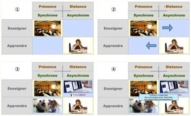 Essai de modélisation et de systémisation du concept de Classes inversées | Blog de M@rcel | Contre l'Éducation. Tout contre. | Scoop.it