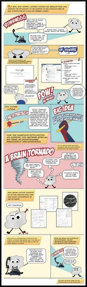 El proceso de la creatividad #infografia ... - TICs y Formación | e-learning y aprendizaje para toda la vida | Scoop.it