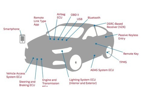 This Graphic Shows All The Ways Your Car Can Be Hacked | IT - Réseaux - Cloud - Big Data - IoT | Scoop.it