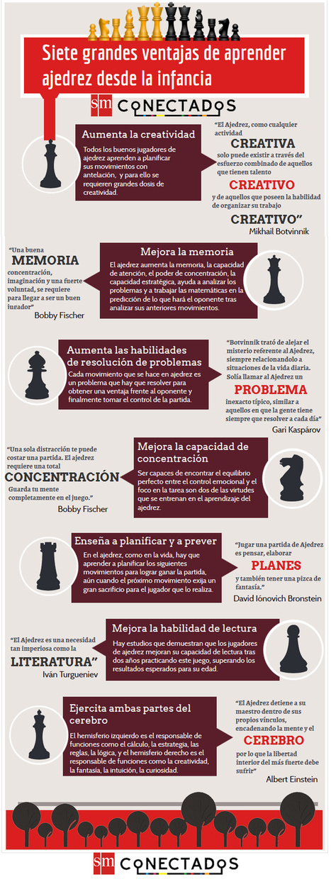 7 grandes ventajas de aprender ajedrez desde la infancia #infografia #education | Psicología Educativa - Educational psychology | Scoop.it