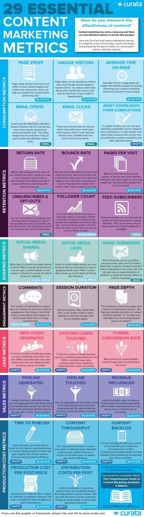 Content Marketing Measurement: 29 Essential Metrics #Infographic   MarketingHits   Scoop.it