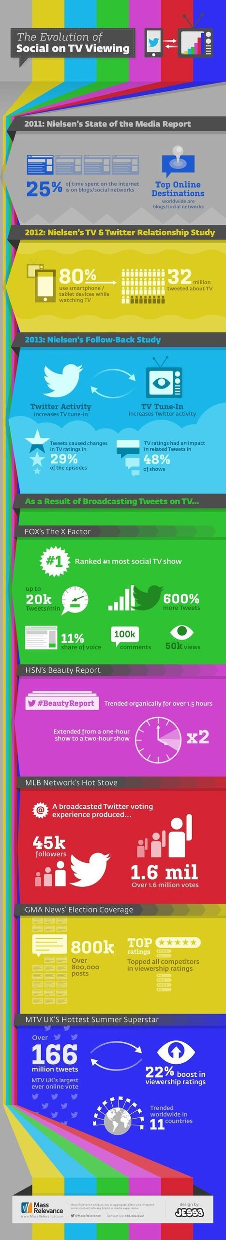 The Evolution of Social on TV Viewing | Média & Mutations digitales | Scoop.it