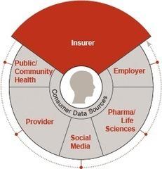 Advancing healthcare informatics: The power of partnerships | Best Billing Practices | Scoop.it