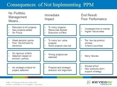 Reasons why PPM Strategies and PMO Initiatives Fail | Project Portfolio Management Digest | Scoop.it