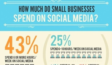 How Much Time, Money Do Small Businesses Spend on Social Media? [Infographic] | Social Media for Optometry | Scoop.it