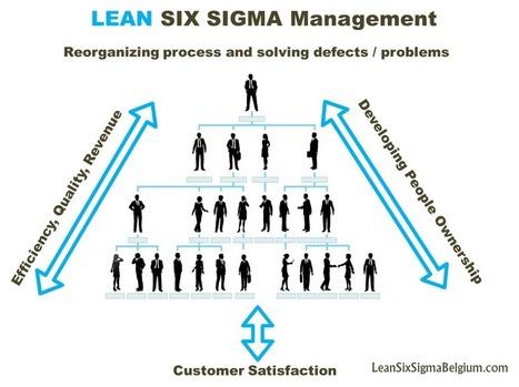 Lean Management - How to Achieve True Enterprise Transformation - Lean Six Sigma Belgium | Lean Six Sigma, Lean Startup & Agile Skills | Scoop.it