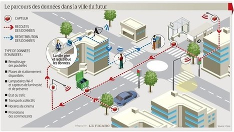 La ville du futur sera intelligente et connectée | Immobilier | Scoop.it
