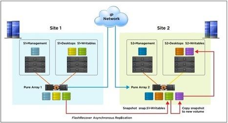 VMware Horizon 7 Multi-Site Reference Architecture with Pure Storage | Desktop transformation | Scoop.it
