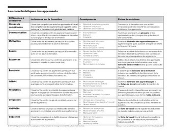Caractéristiques des apprenants selon Boudreault - Jacques Rodet | Site professionnel de Jacques Rodet | Scoop.it