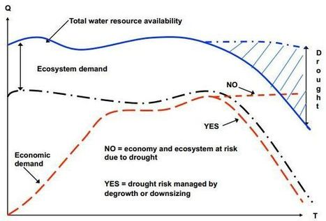 Fresh Water, Growth, Degrowth, and the Steady State Economy | Sustainable Futures | Scoop.it