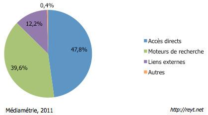 #DATA - 36% des visites de sites web en France viennent de Google | Jean-Nicolas Reyt | Yoan Lureault | The Little Review | Scoop.it