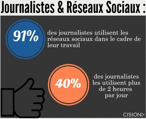 Les journalistes aiment les réseaux sociaux | DocPresseESJ | Scoop.it