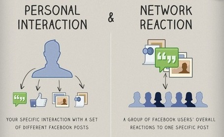 Demystifying How Facebook's EdgeRank Algorithm Works [INFOGRAPHIC] | social smarts | Scoop.it