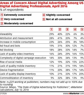 Digital Advertising Beyond the Impression - eMarketer | Integrated Brand Communications | Scoop.it