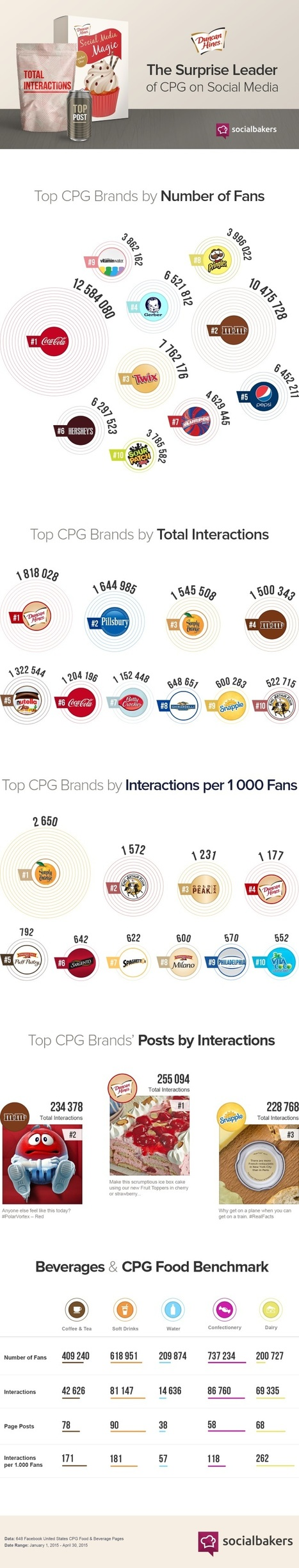 Duncan Hines is Facebook's Top CPG Brand #Infographic | Social Media & e-Marketing | Scoop.it